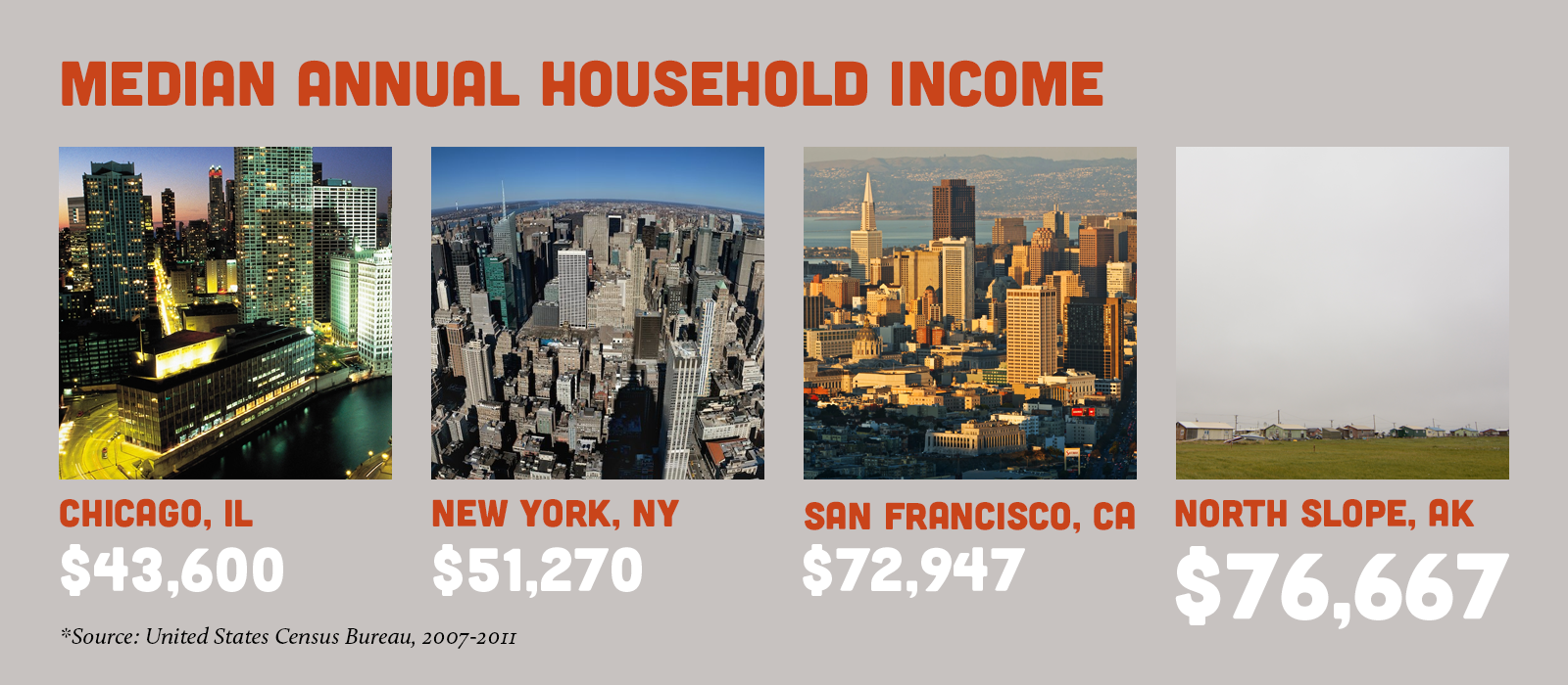 Chart comparing median annual household income in Chicago ($43,600), New York ($51,270), San Francisco ($72,947) and the North Slope ($76,667)
